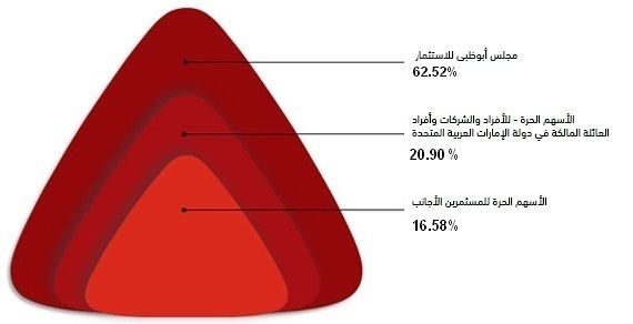 ownership structure banner arabic