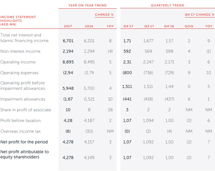 ADCB   Financial Overview